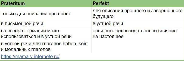 претеритум и перфект различия