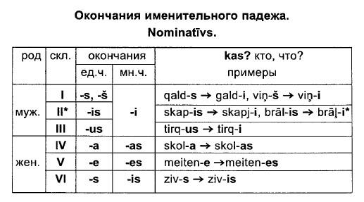 латышский типы склонения существительных