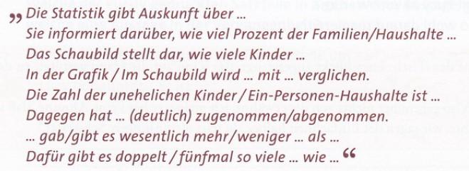 фразы статистика немецкий