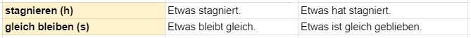 немецкий стагнация