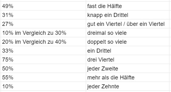 проценты на немецком