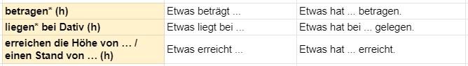 глаголы статистика немецкий