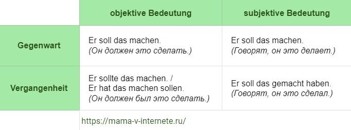 немецкий прошедшее время модальных глаголов