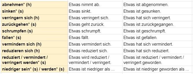 немецкий уменьшение показателей