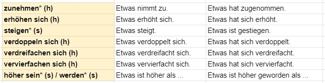 немецкий статистика рост